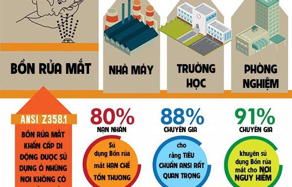 Bồn rửa mắt khẩn cấp rất cần thiết cho 3 địa điểm sau - Hồng Lam Co