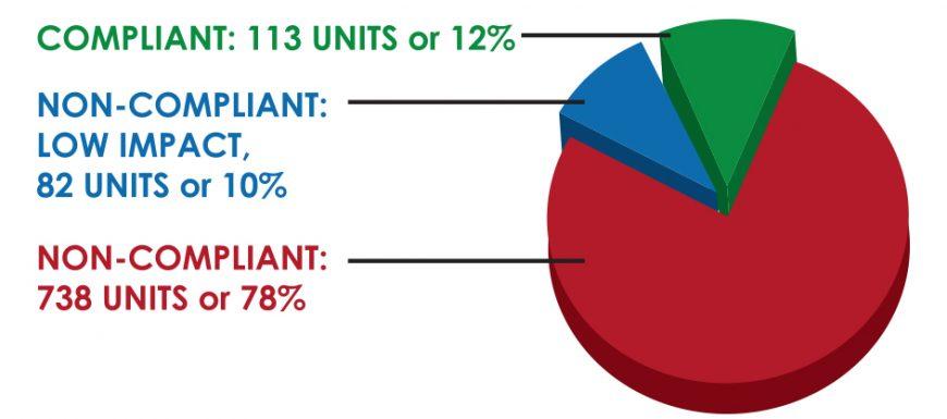 88% Vòi tắm và Bồn rửa mắt khẩn cấp không tuân thủ quy định ANSI